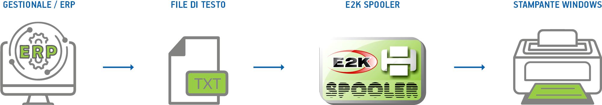 processo di stampa etichette automatizzato