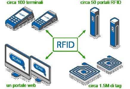 obiettivo finale progetto RFID