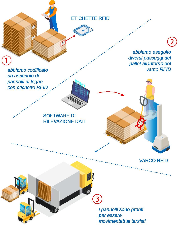 test varco RFID, le fasi