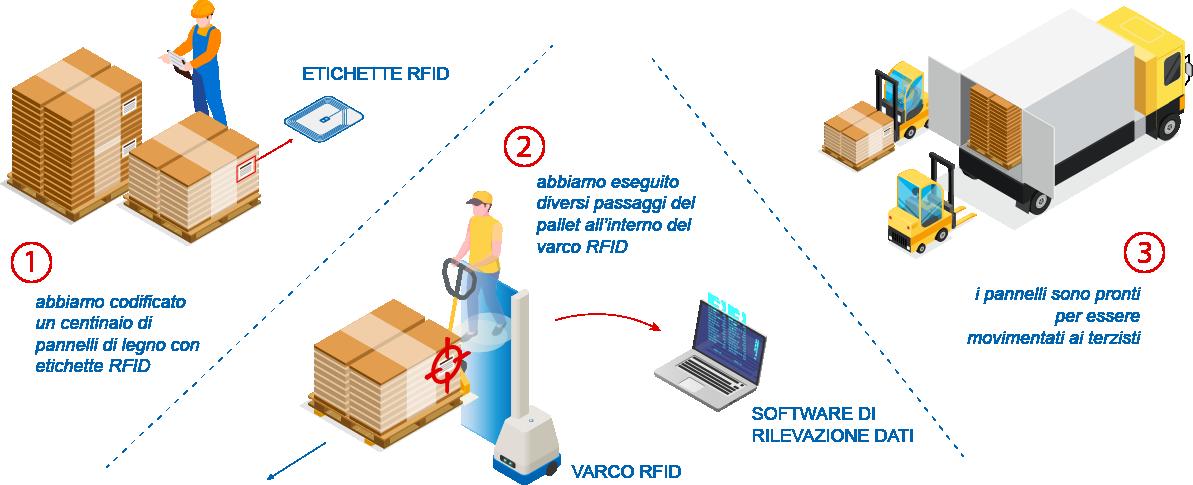 test varco RFID